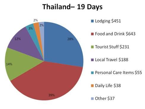 Thailand chart