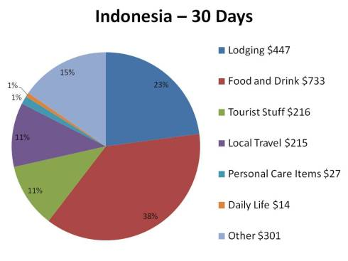 indonesia chart