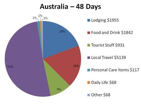 Australia roundup